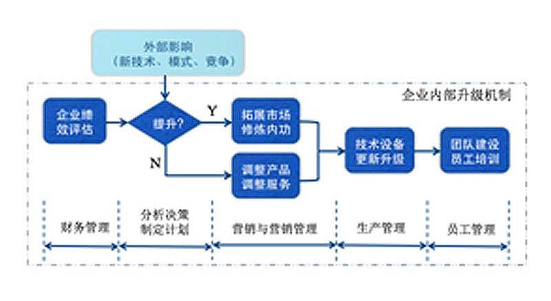 耕航-印企管理流程再造与erp实施支持  产品说明:企业内部运营管理