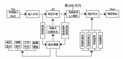 电子类器件 熙顺zbw智能型无触点交流电力稳压器  工作原理: 采用微电