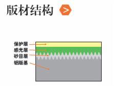 华光HSV型紫激光CTP版