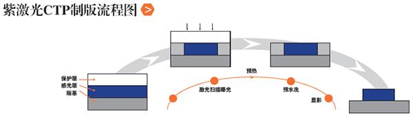 华光PPVS型紫激光CTP版