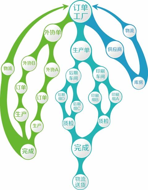 优印通系统-印刷包装企业全流程生产管控系统